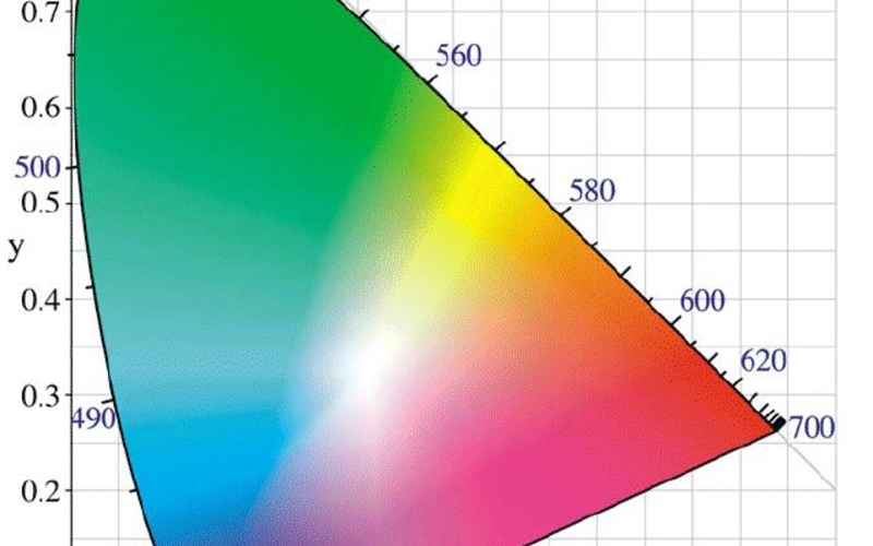 """Web download. Commission Internationale L'Éclairage.Chromaticity Diagram. Downloaded 2006. 7 15/16 x 7 1/16"""" (20.2 x 18 cm). The Museum of Modern Art, New York. Gift of Richard Benson."""